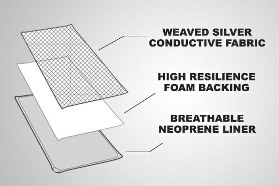 StimRx - Conductive Garments for TENS & EMS